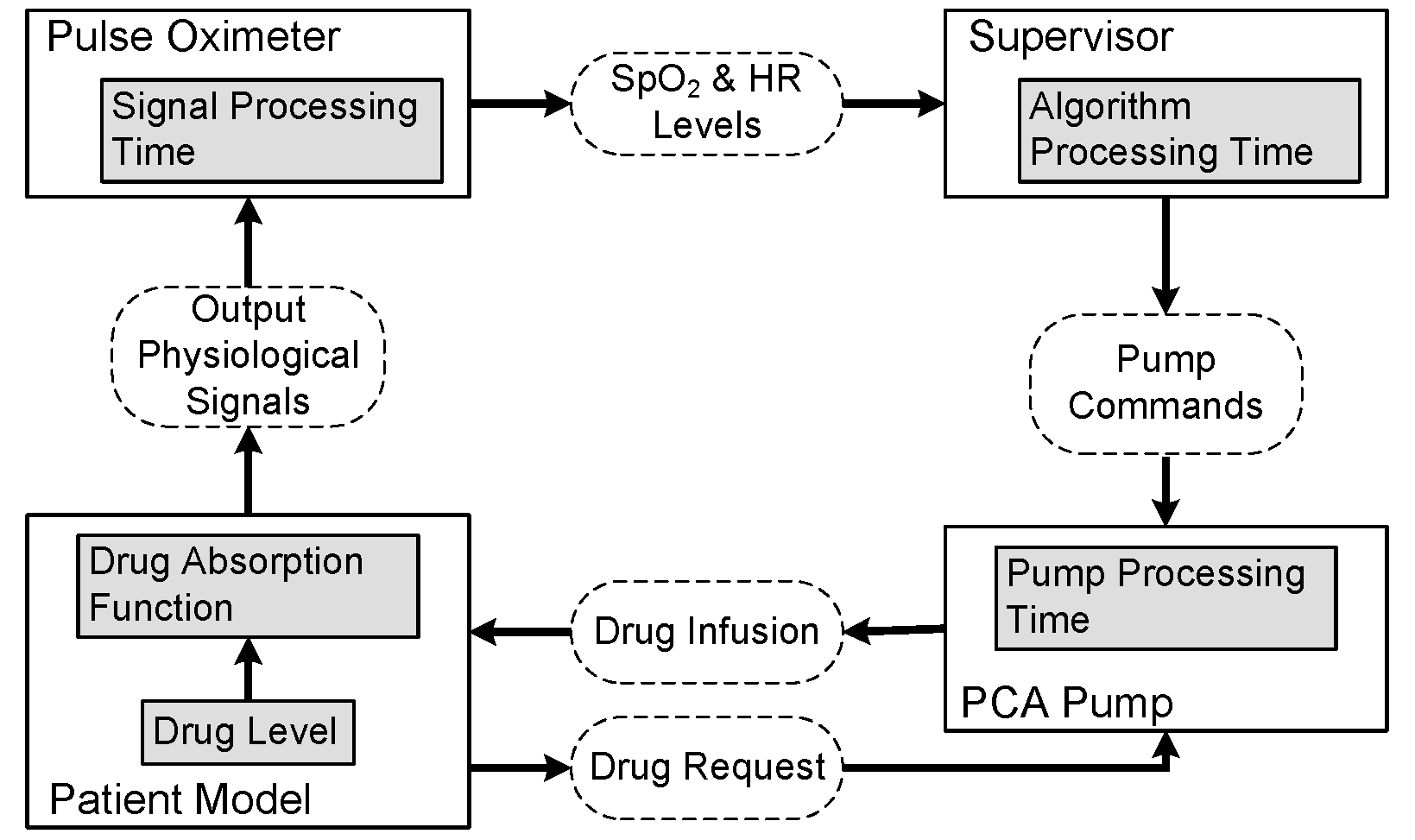 Physiological Control Systems - Medical CPS