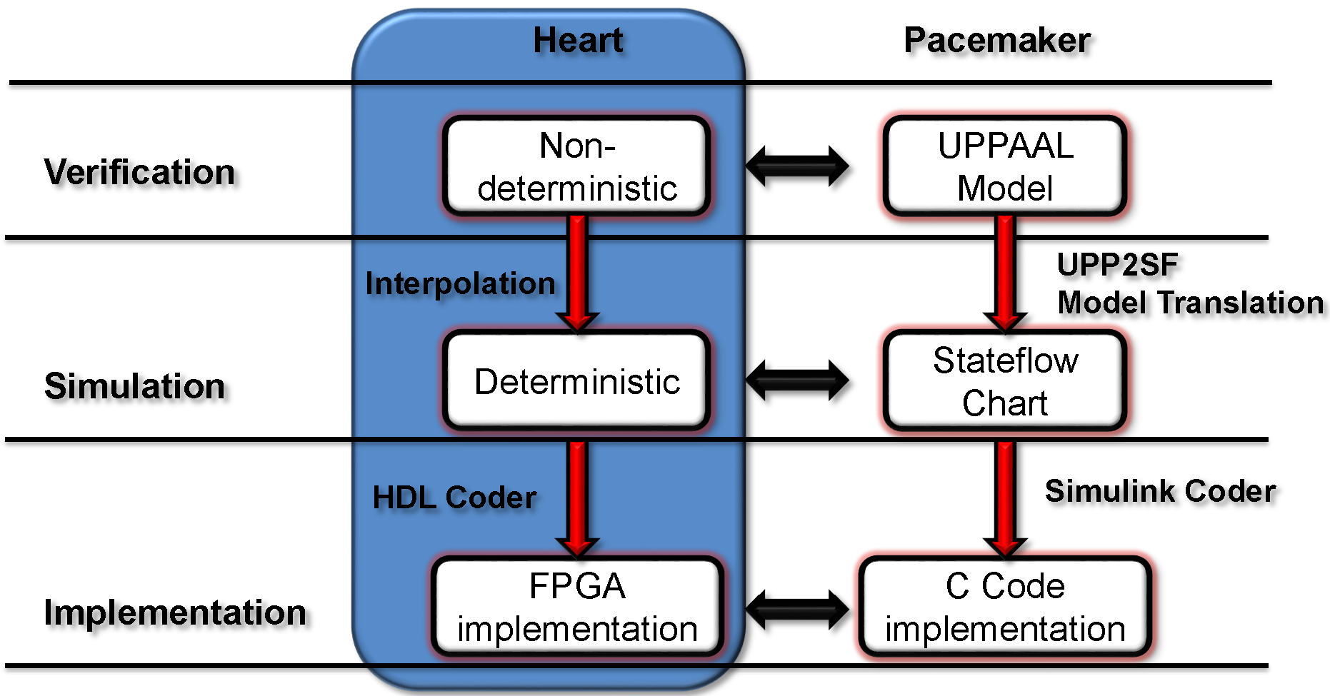 Heart Modeling Medical Cps Is There Anyway I Can Model This Simple Circuit In Matlab And A Structure Was Designed Based On The Electrophysiology Of At Each Development Stage Version